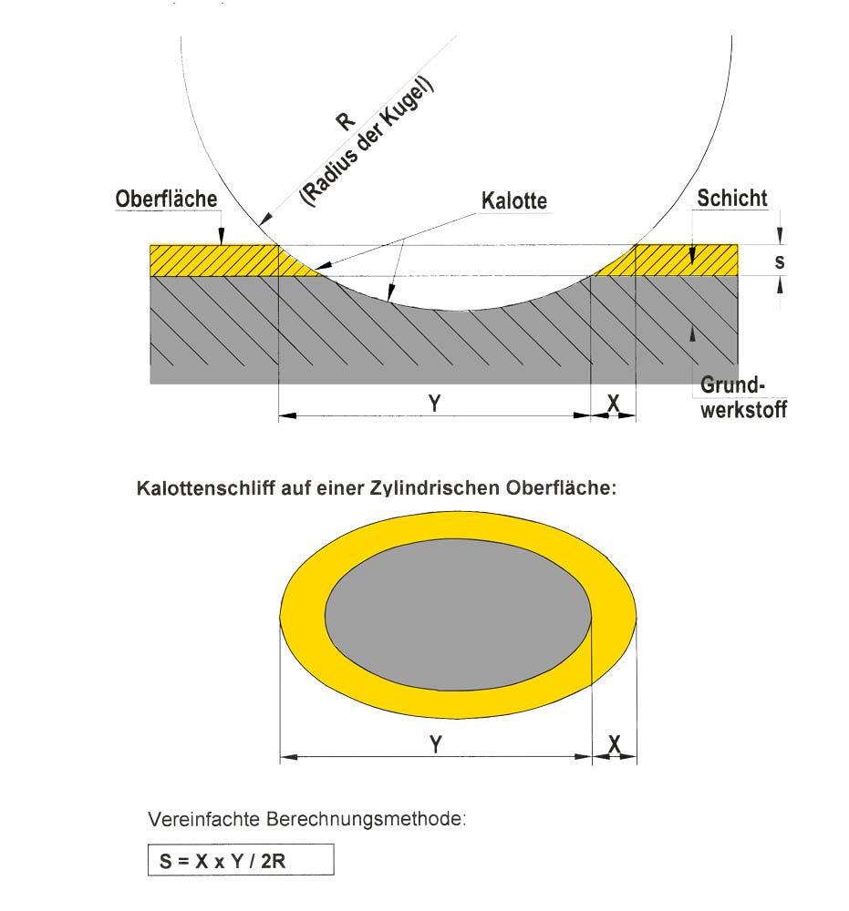 Produktionsbegleitende Qualitätssicherung Messung Schichtdicke 2